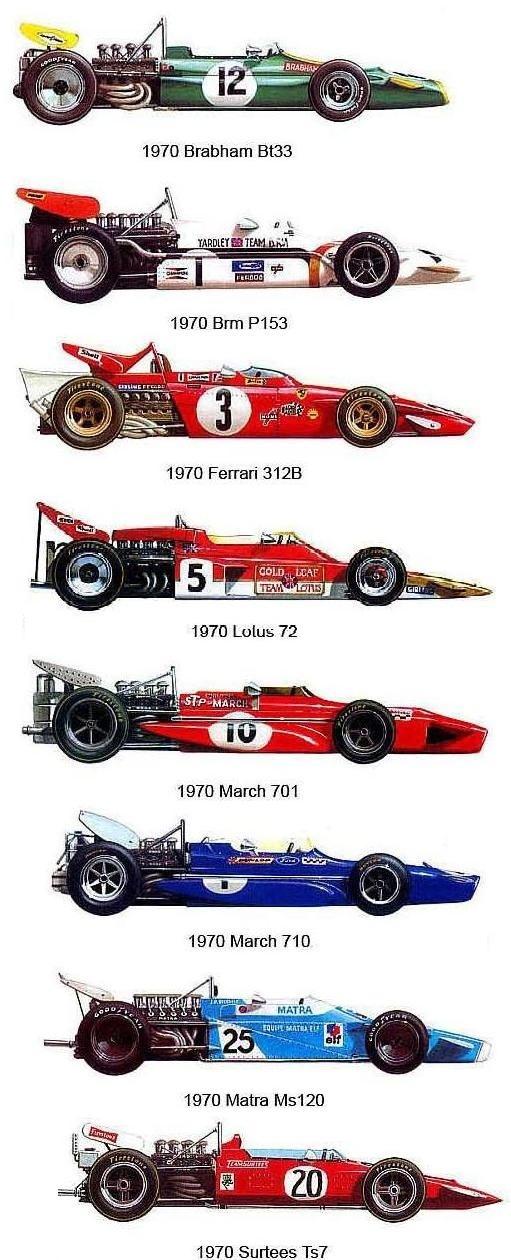 DÉCADA 1970-1979 / F1