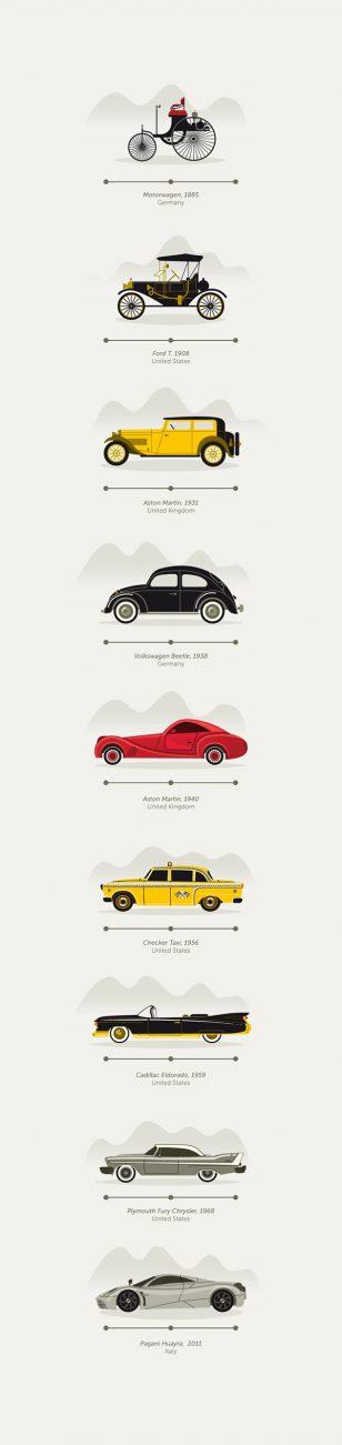 汽车进化史